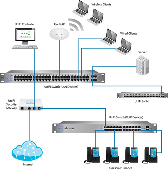 Unifi Switch